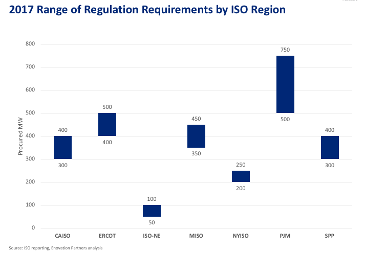 Graph Range Average Regulation Requirements by ISO 2017.png