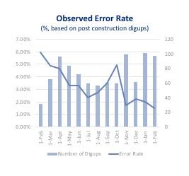 Source: Inspection data, 15 months after implementation, April 2019