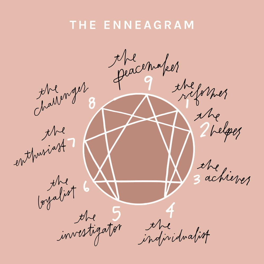 The Enneagram Introduction