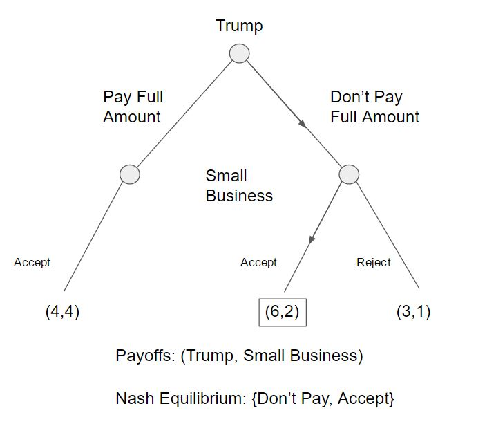 Simple Trump-Small Business Sequential Game by William Thorne