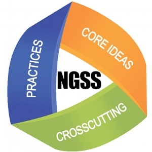 Practices:  Describe how scientists build theories and models about the way our world, and systems within it, works.   Crosscutting concepts:  Concepts that apply to all four science domains.   Disciplinary core ideas:  the foundational ideas needed for every student to be able to begin his or her own inquiries and practices.