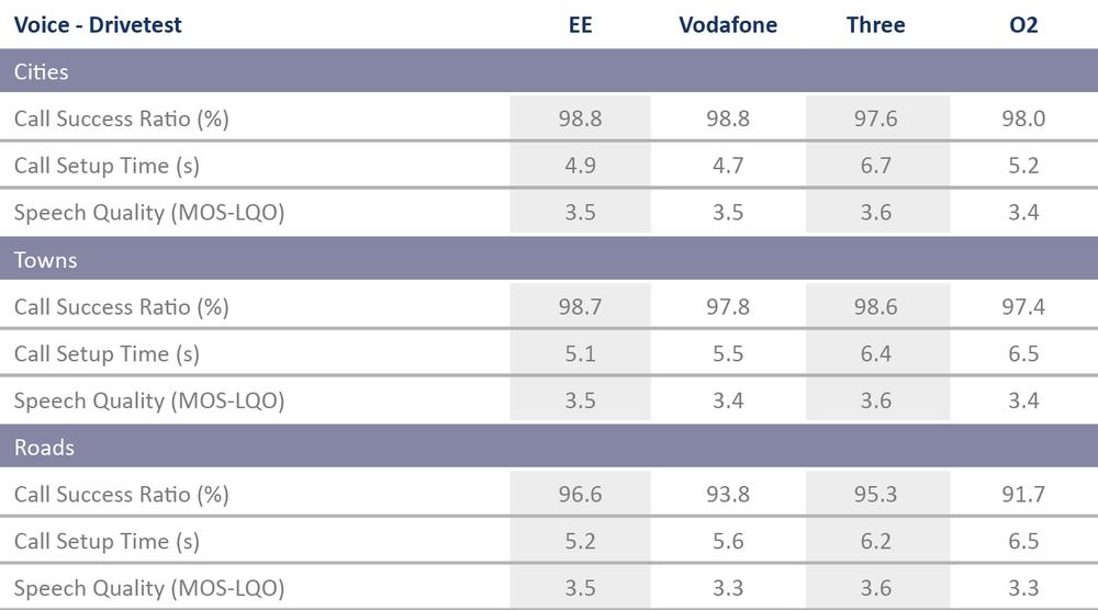 UK_Tabelle_VoiceDrivetest_.png