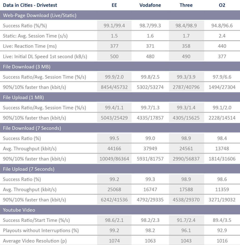 UK_Tabelle_DataCities_Drivetest_2017.jpg