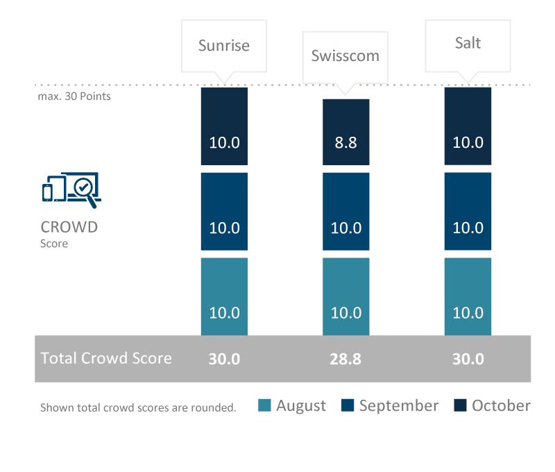 CH_TotalCrowdScore2017_englisch.png