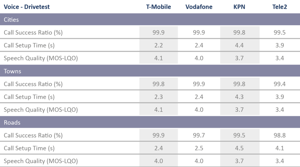 NL_Tabelle_VoiceDrivetest.png