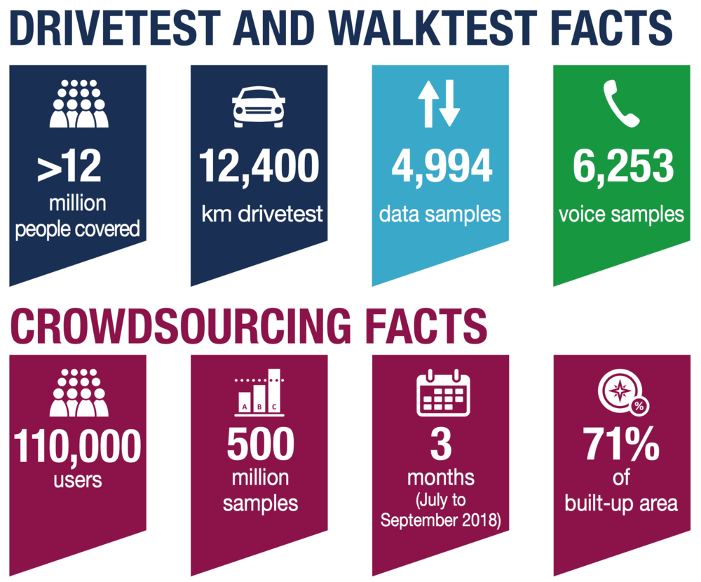 Drivetest and Walktest facts.png