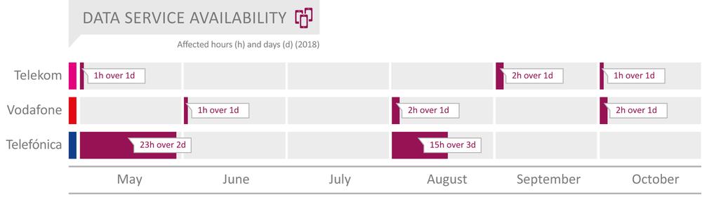D_2018_Data_Service_Availability_englisch.png