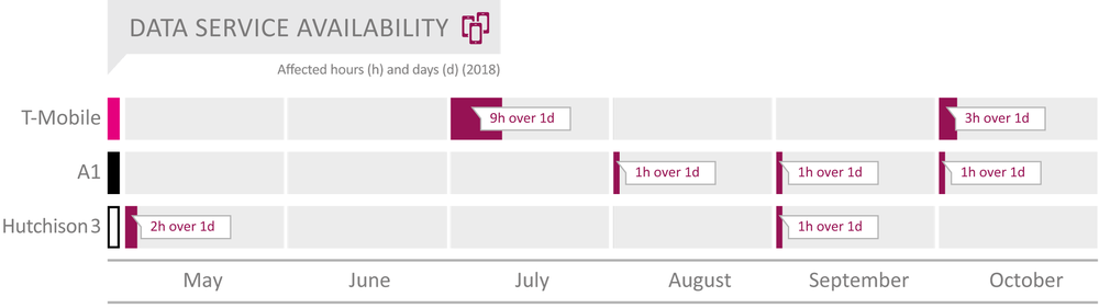 AT_2018_Data_Service_Availability_englisch.png