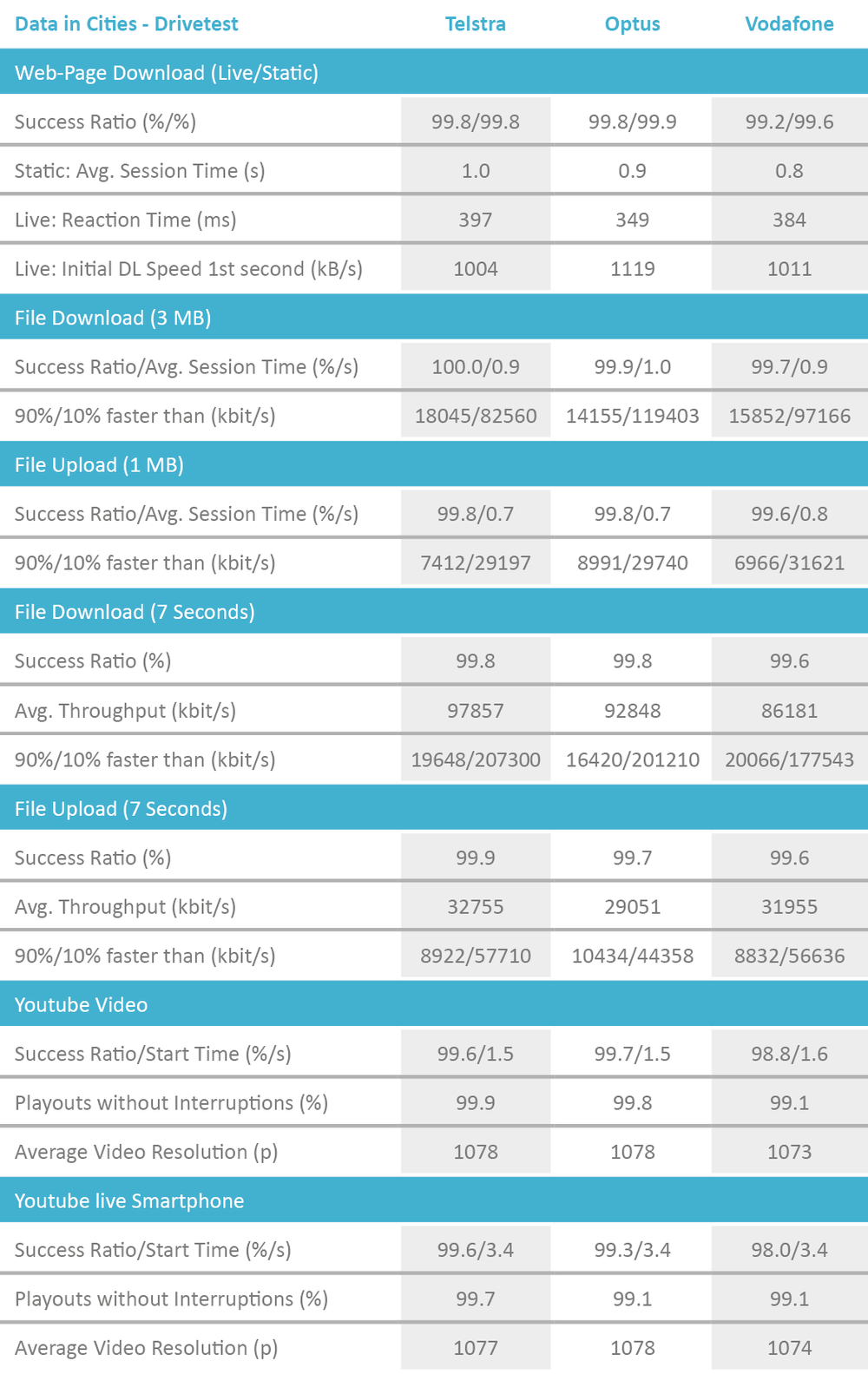 AUS_Tabelle_DataCities_Drivetest_2018_Englisch.png