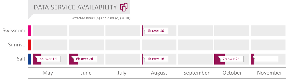 CH_2019_Data_Service_Availability_englisch.png