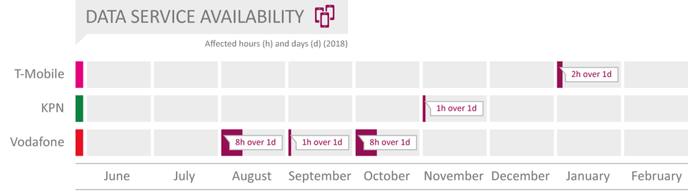 NL2019_Data-Service-Availability.png