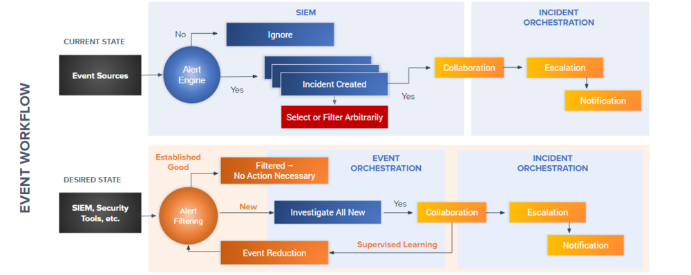 "SIEM and incident orchestration vendors reduce ""known bad"" and the time it takes to investigate an event. ATA reduces the total number of events to investigate — period. And customers can use ATA as a standalone solution or in conjunction with their existing SIEM or incident orchestration tools."