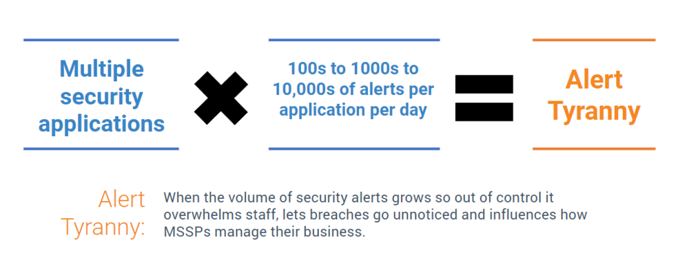 The math is simple. Alert Tyranny happens when the volume of security alerts grows so out of control it overwhelms staff, lets breaches go unnoticed and influences how MSSPs manage their business.