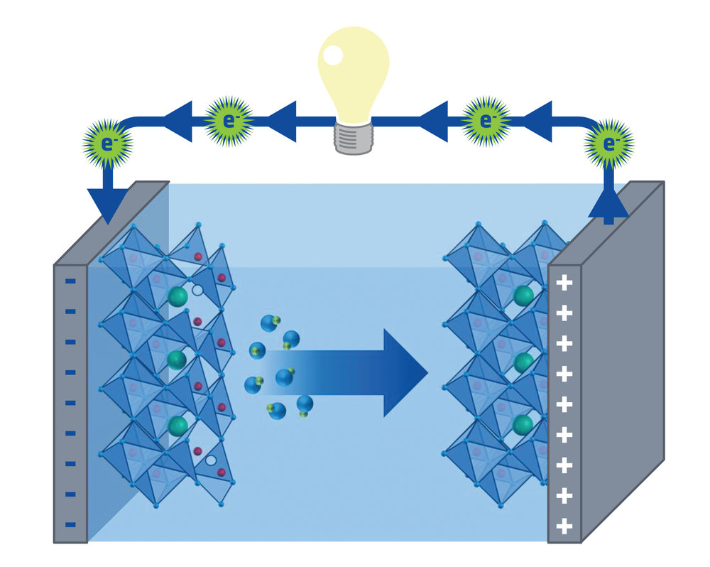 Pseudocapacitors are effective at storing energy in part because of the vacant spots where oxygen ions can be stored.