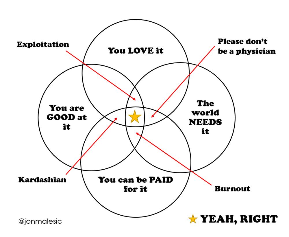 Purpose Venn Diagram_FUNNY