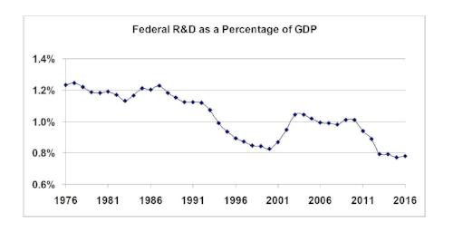 Federal R&D.jpg