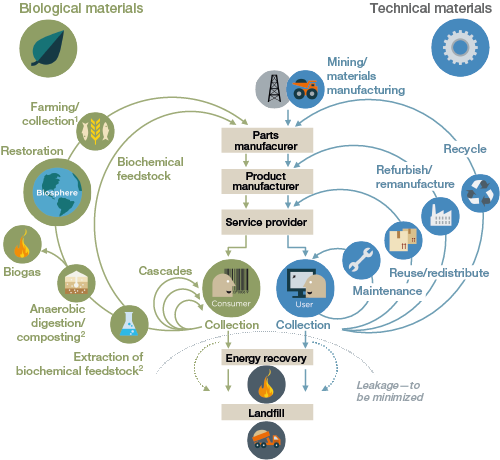 Source: Ellen MacArthur Foundation circular economy team drawing from Braungart & McDonough and Cradle-to-Cradle (C2C).