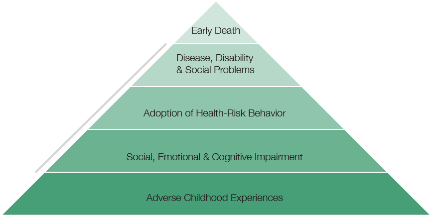 Pyramid of trauma triggers.