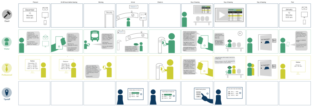 Graphical service blueprint outlining the user experience from pre-court to post court.