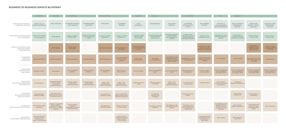 B2B service blueprint (SoundBite + food delivery services)