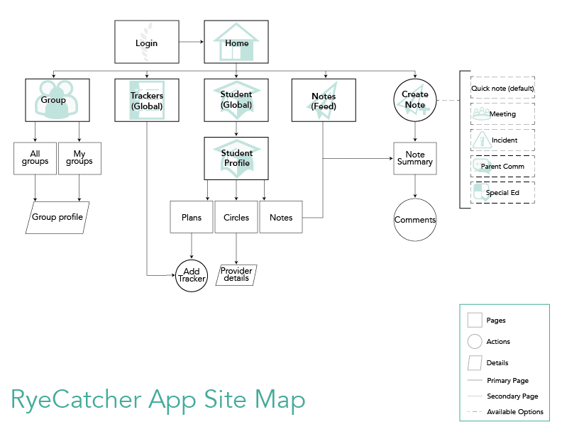 Simplified site map for the app