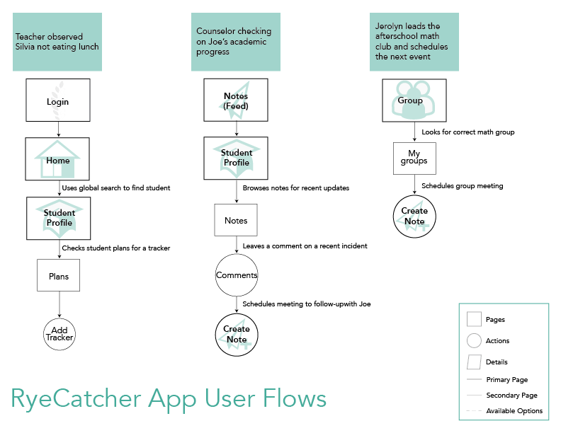 We built the app through these assumed user flows per our research and usability testing