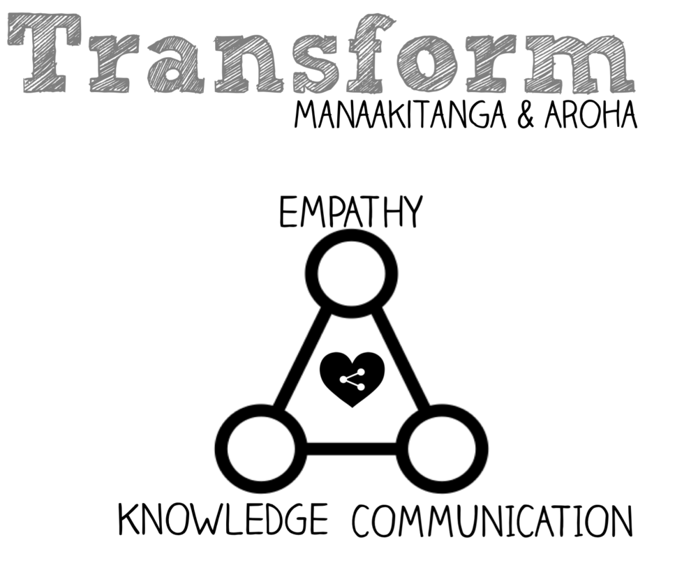 To transform culture - empathy, hospitality and trust are required.