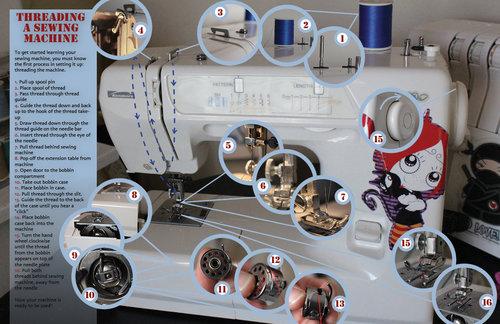 Threading-Sewing-Machine.jpg