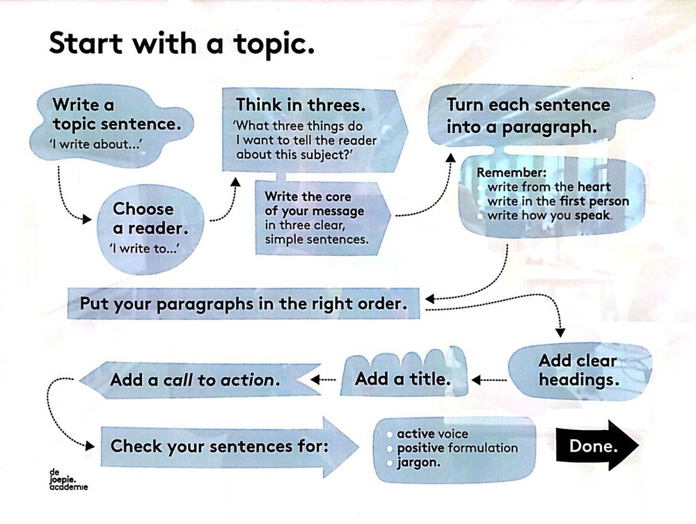How to write an article - flow - start with a topic.jpg