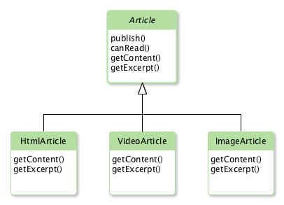 Figure 1: Blog Application UML