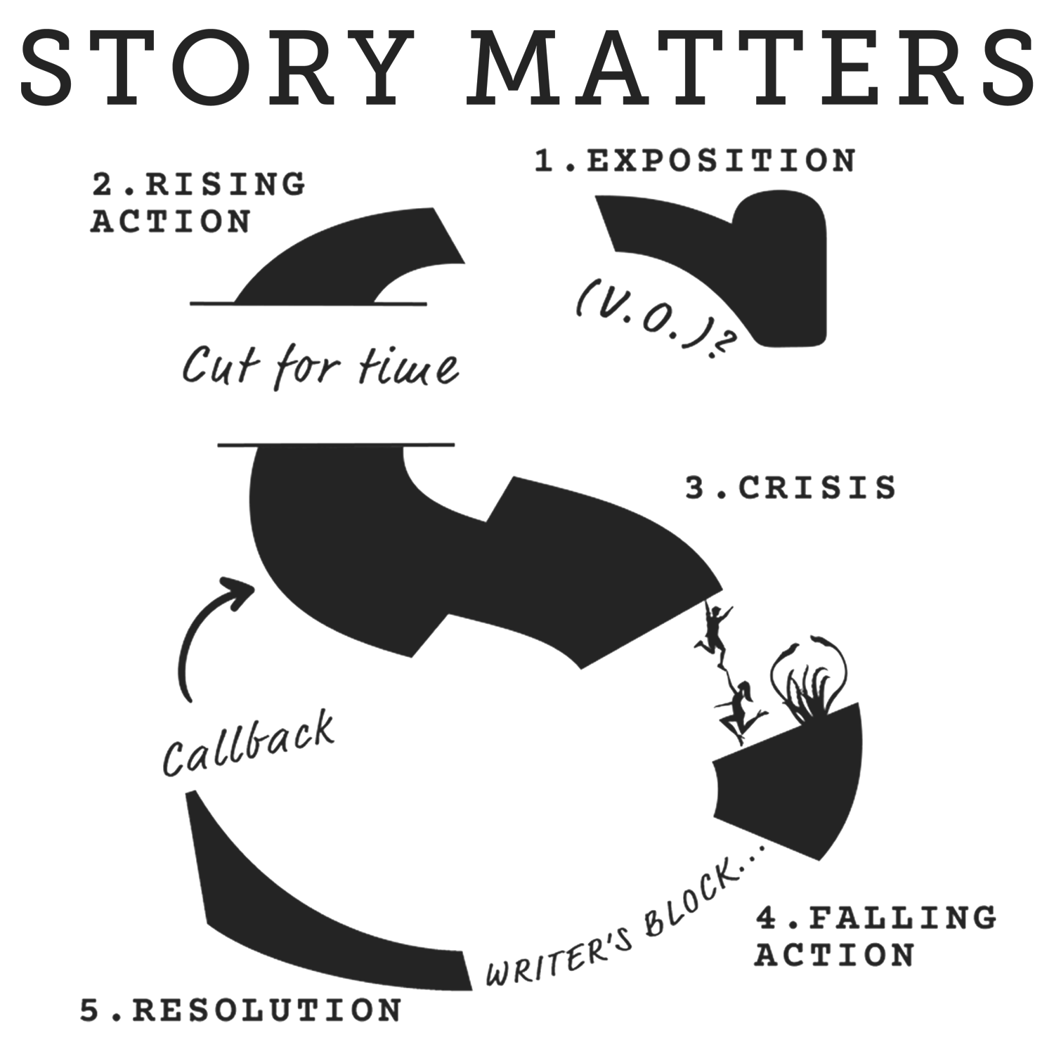 Story Matters Podcast