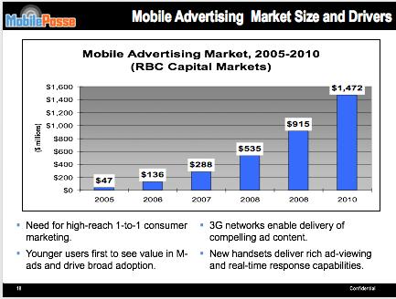 Sample  Market Size & Drivers Slide