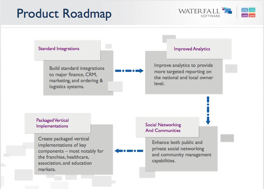 Sample  product Roadmap Slide