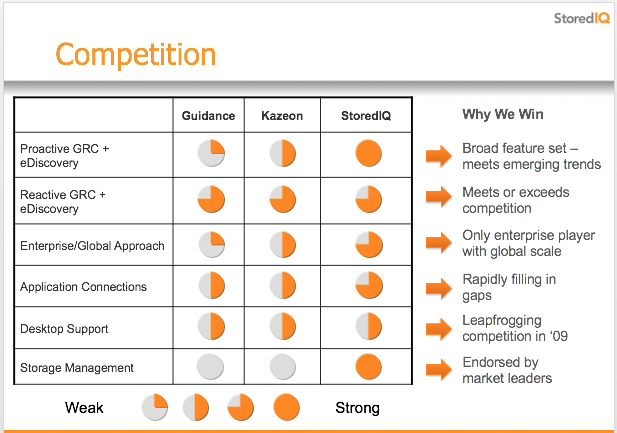 Sample Competitive Analysis/Why We Win Slide