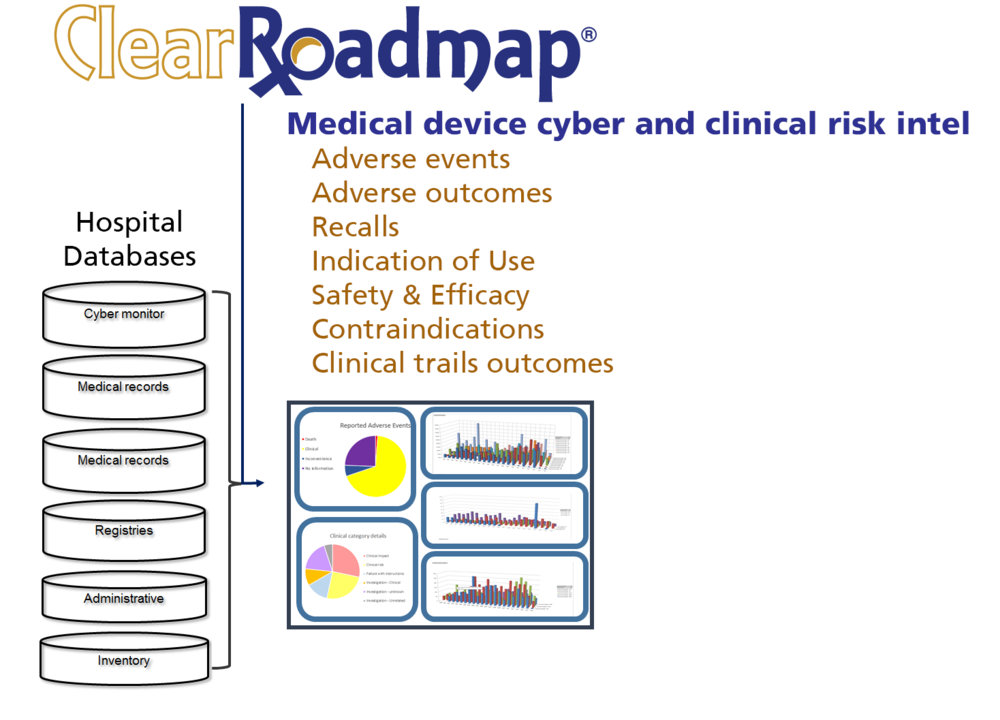Medical device data for cyber security and clinical risk intelligence