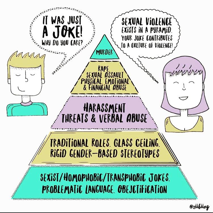 The Violence Pyramid, by Artist  Ashley Fairbanks