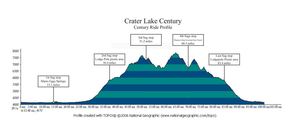 Century Ride Profile