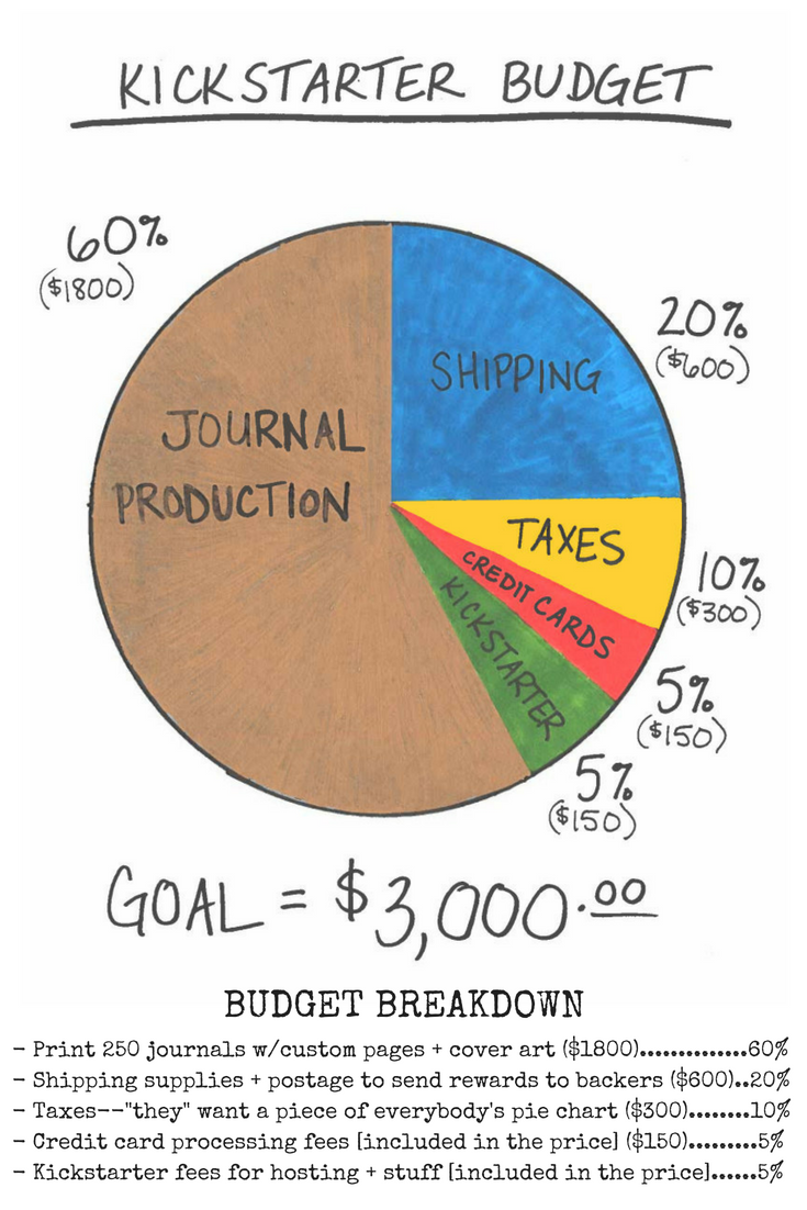 Kickstarter budget.png