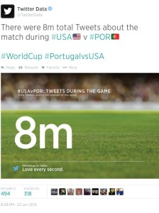 U.S.-Portugal FIFA World Cup Game Blows Up Twitter