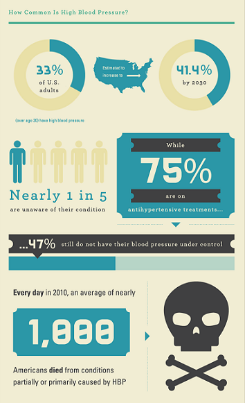 Blood Pressure Infographic - Carrington College - How Common