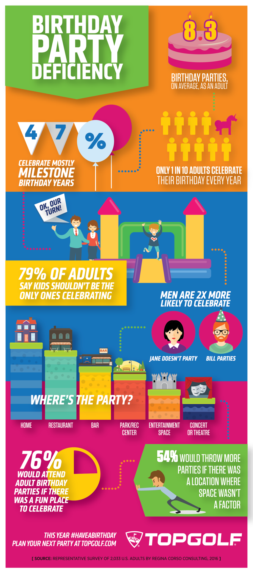 Have A Birthday Infographic