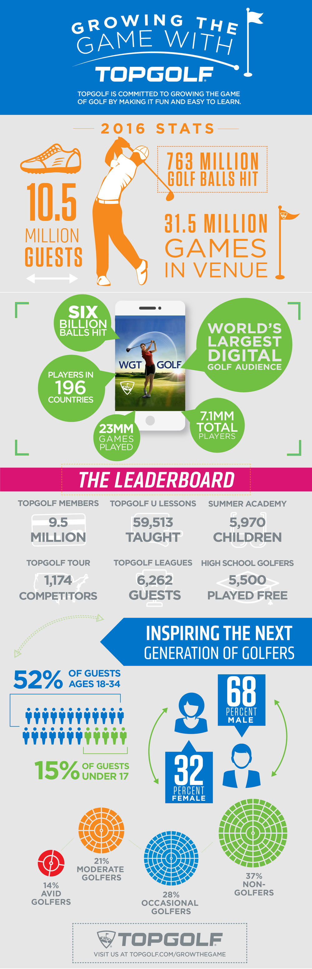Growing the Game Infographic