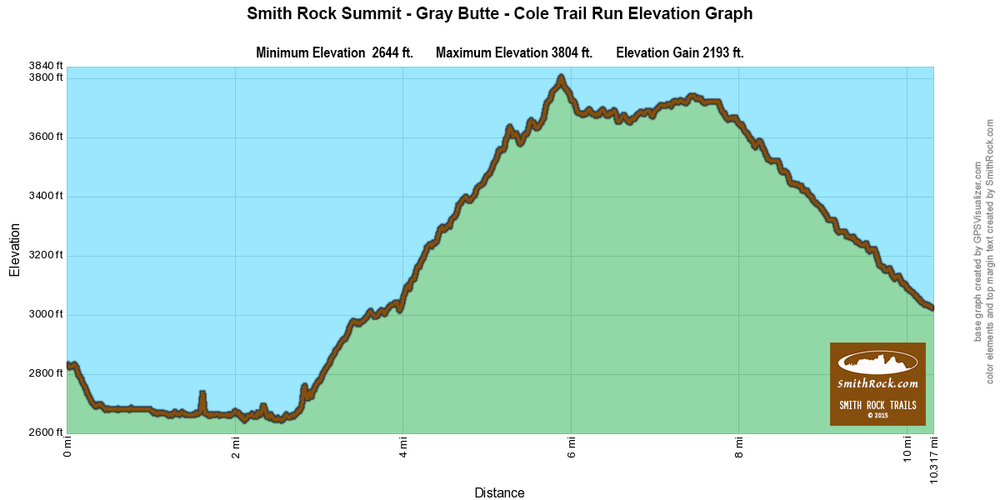 Summit Trail to Gray Butte/Cole Trails to Skull Hollow Campground Elevation Graph just outside of Smith Rock State Park-  click to enlarge