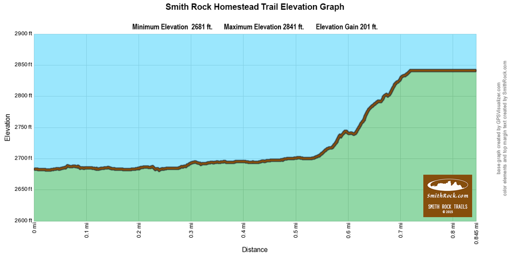 HomesteadTrailElevationGraph