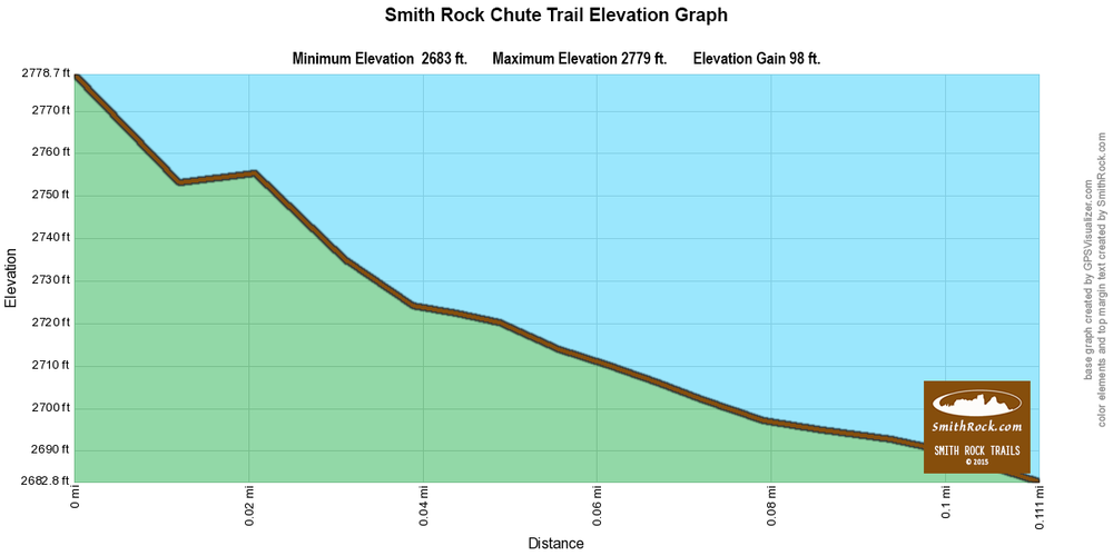 Chute Trail Elevation Graph