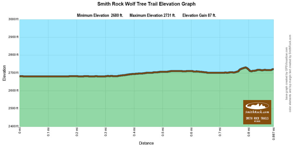WolfTreeTrailElevationGraph
