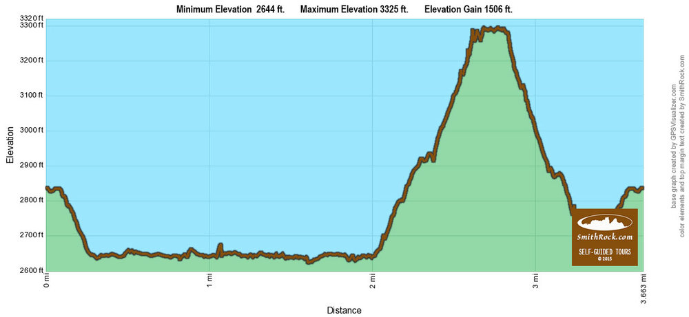 Reverse Misery RIdge Loop Elevation Graph at Smith Rock State Park-  click to enlarge