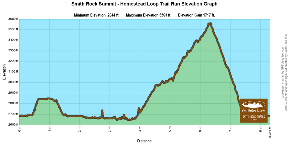 Homestead Trail Run Extension to Summit Loop Elevation Graph at Smith Rock State Park-  click to enlarge