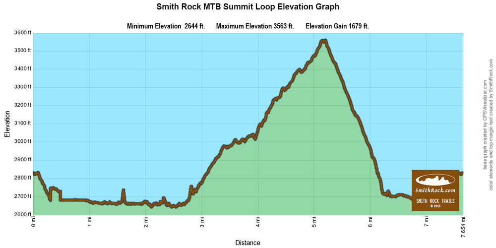 Summit Loop Mountain Bike Elevation Graph at Smith Rock State Park- click to enlarge
