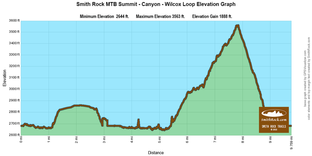 Canyon Trail Park Exit Option Summit Loop Mountain Bike Ride Elevation Graph at Smith Rock State Park-  click to enlarge